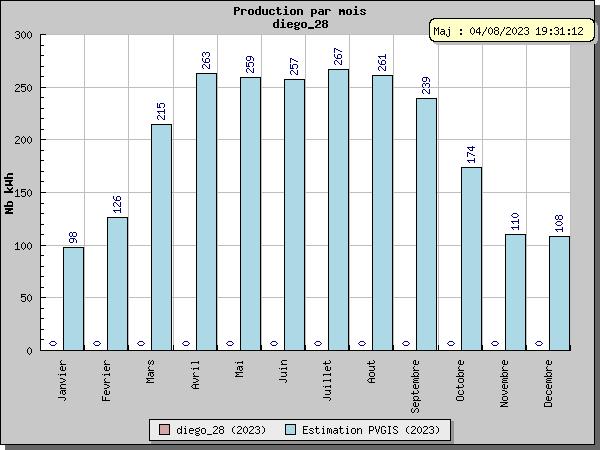 Visualisation de la production de Diego_28 sur BDPV ( kWh compteur EDF )