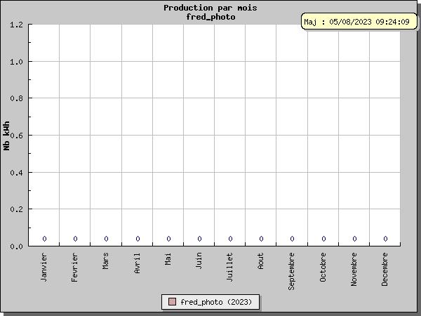 http://www.bdpv.fr/graphique/production.php?utilisateur=24997&an_comp=2012